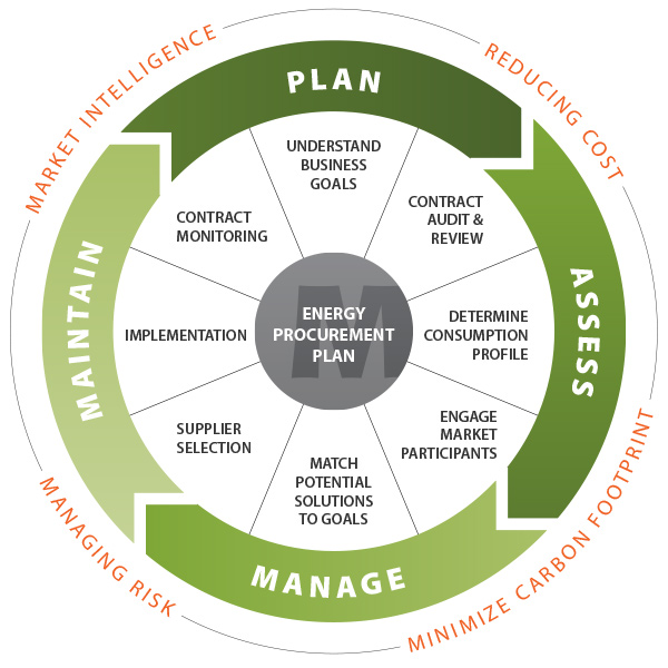 business process methodology 3 cores of business process redesign methodology when an organization is ready to adapt to a new way of doing business and accept and embrace change, a business process redesign initiative is poised for success.